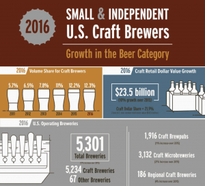 craft beer growth chart