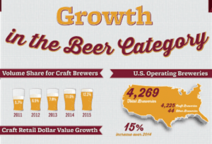 chart of craft brewery growth
